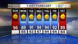 A cool down coming after a high of 96 Sunday - Video