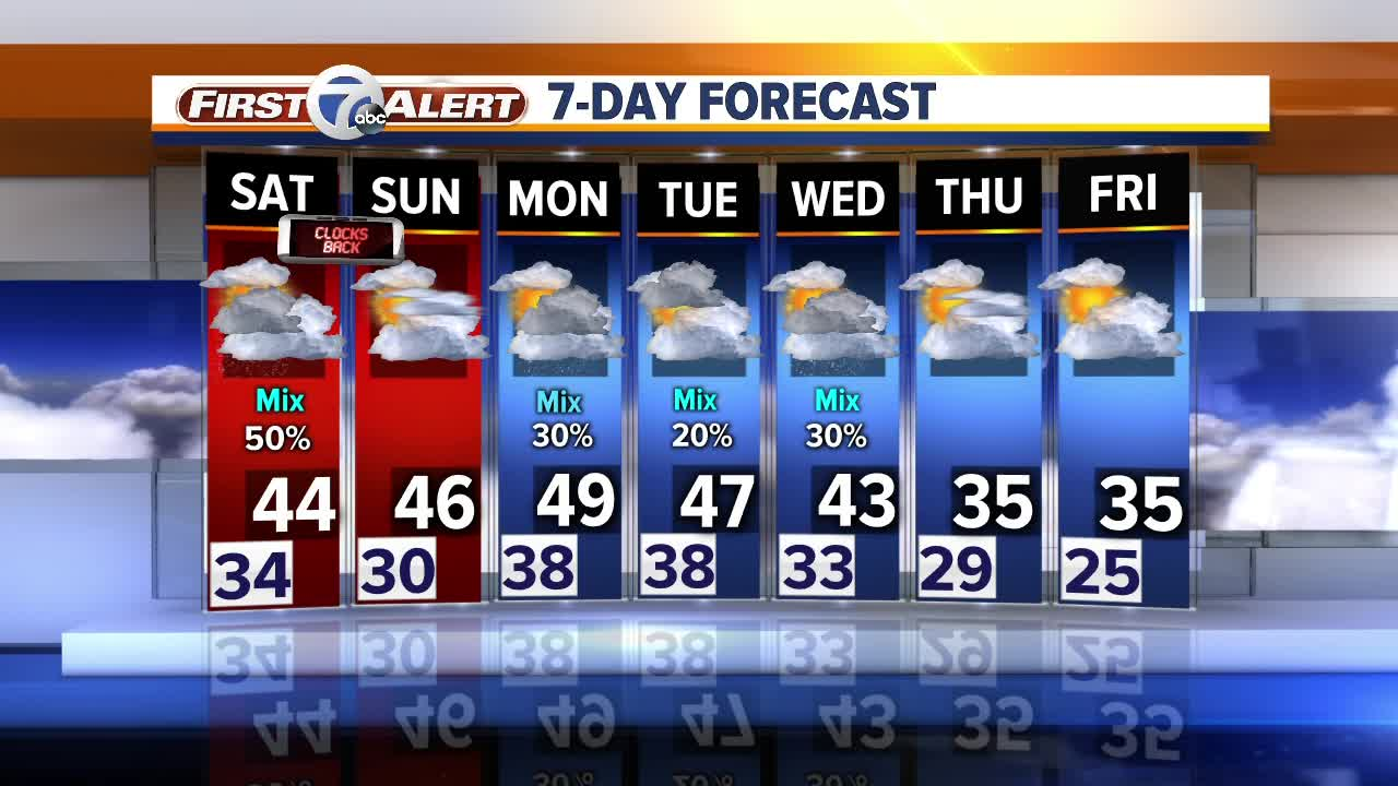 Metro Detroit Forecast: Cold weekend weather