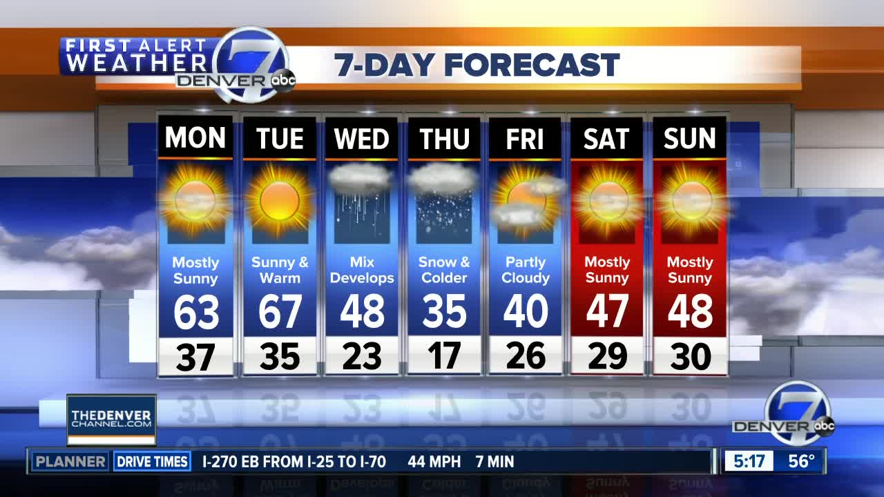 Warmer than usual on Monday, even warmer Tuesday