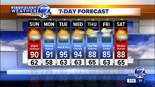 Mostly sunny and warm Sunday in Denver