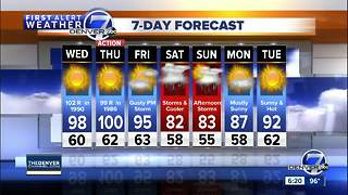 Hot and dry across Colorado through Friday, but cooler this weekend