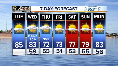 Tuesday will be the warmest day of the week!
