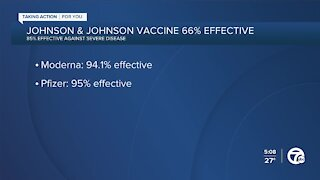 Johnson & Johnson COVID-19 vaccine is 66% effective in global trial, but 85% effective against severe disease, company says
