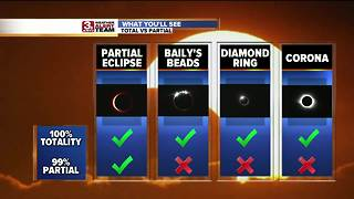 Solar Eclipse Forecast