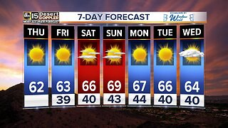 FORECAST: Warming trend on the way!