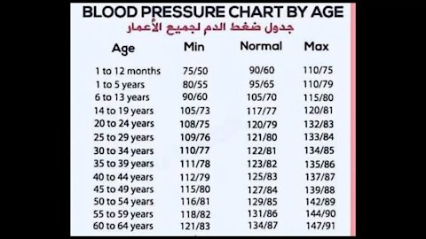 Blood pressure ( BP ) chart by age