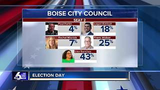 Treasure Valley Election Results - Video