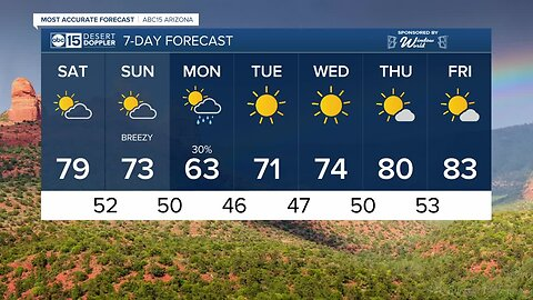 Partly cloudy but we've got a cool weekend ahead!