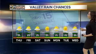 80s stick around for the entire 7-day forecast - Video