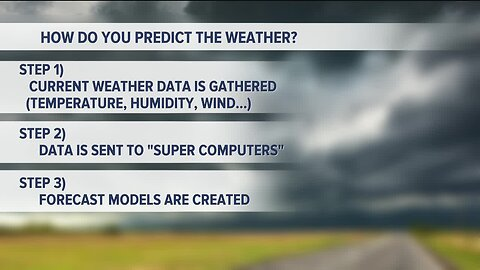 Kevin's Classroom: How do you predict the weather?