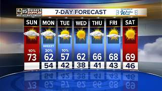 Cool temperatures continue throughout the work week - Video