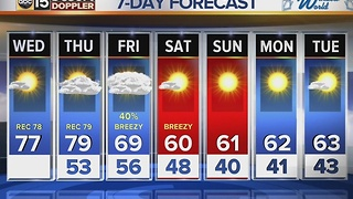 Warm-up continues, as we inch into record territory today and Thursday - Video