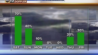 Ready for rain? It's coming our way! - Video