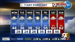 Your early Monday morning forecast - Video
