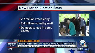 5 million votes cast in Florida ahead of Tuesday election