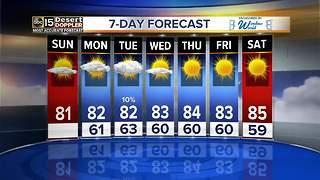 A high of 81 as we close out the weekend - Video