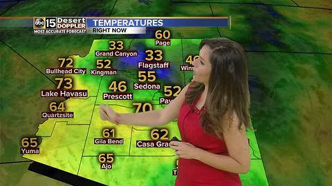 Temperatures staying in mid-90s Sunday