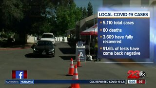 Death toll from COVID-19 reaches 80 in Kern County