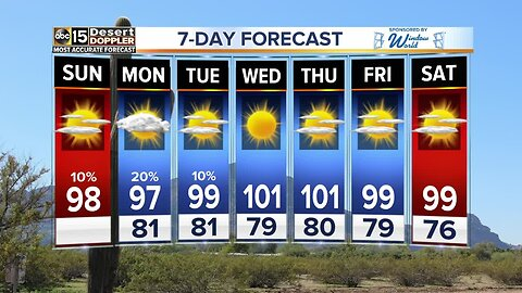 FORECAST: Weekend Storms and Cooler Temperatures