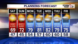 Cool & warm temps in this forecast - Video