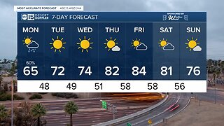 FORECAST: Warmer weekend before a drastic drop in temperatures