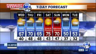 Milder days ahead for a change! - Video
