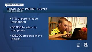 77% percent of Palm Beach County parents have responded to survey