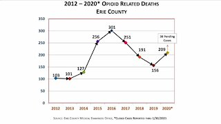 Opioid related deaths saw increase in 2020