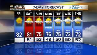 Rain chances in the forecast next week - Video