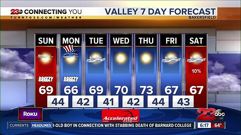 We're back sunny and warm this weekend