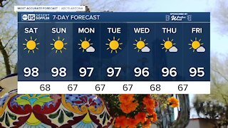 Temps staying above average, but no triple-digits