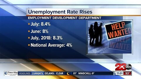 Unemployment rate continues to rise in Kern County
