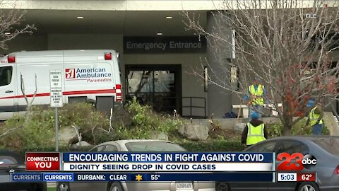 Cases of COVID on the rise in Kern as nursing homes notice an 82% decrease since December last year