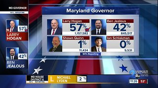 Governor Larry Hogan wins re-election, Associated Press reports