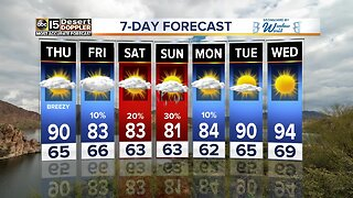 Temperatures dropping with chances of rain into the weekend
