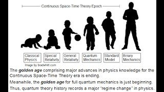 Brief History of Quantum Theory