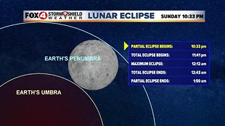 Lunar Eclipse Forecast