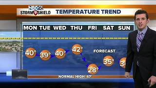 Colder work week ahead - Video