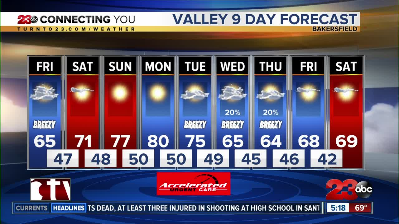 Roller coaster of temperatures this week