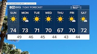 FORECAST: Sunday's temperatures will be slightly warmer
