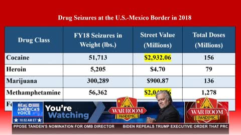 """""""Courtesy of the CCP and cartels, we have more than one dose of fentanyl per US citizen"""""""