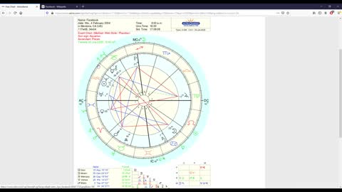 The astrology of a certain social networking site.