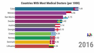 Countries With Most Medical Doctors per 1000
