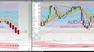 20201016 Friday Forex Swing Trading TC2000 Week In Review Chart Analysis 27 Currency Pairs
