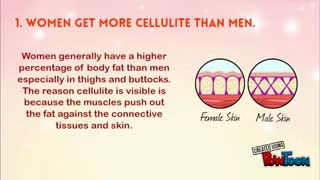 Cellulite Facts - Video