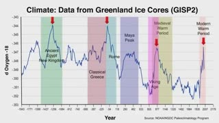 Climate Change is coming, but not what you think