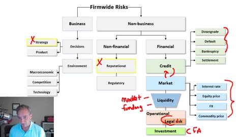 What is financial risk and how do we classify it?