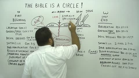 The Bible is a Circle!