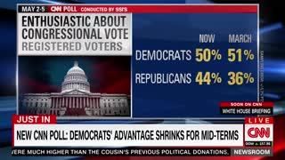 CNN's Latest Poll Should Have Dems Sweating Over 2018