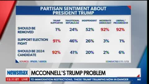 Report: Mitch McConnell and Establishment Republicans Don't Want to See Trump on Ballot in 2024
